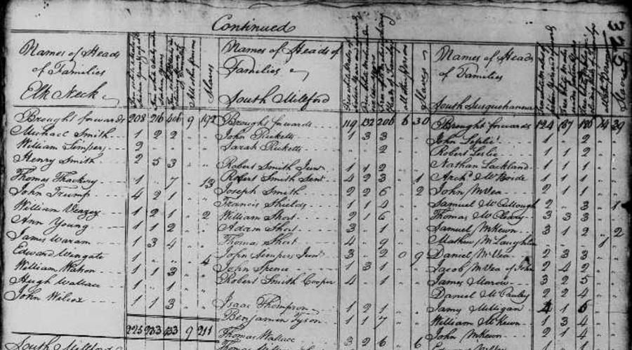 Swedish family history and genealogy