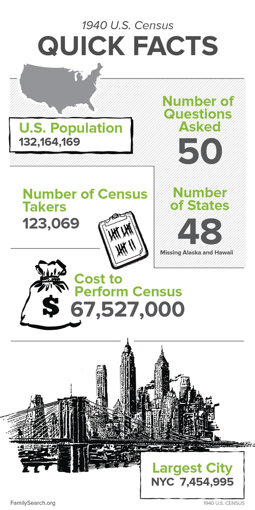 Facts about the 1940 US census