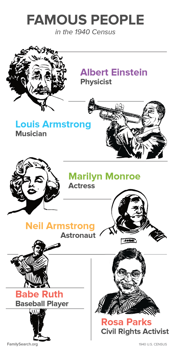 Famous people on the 1940 US census: Albert Einstein, Louis Armstrong, Marilyn Monroe, Neil Armstrong, Babe Ruth, and Rosa Parks