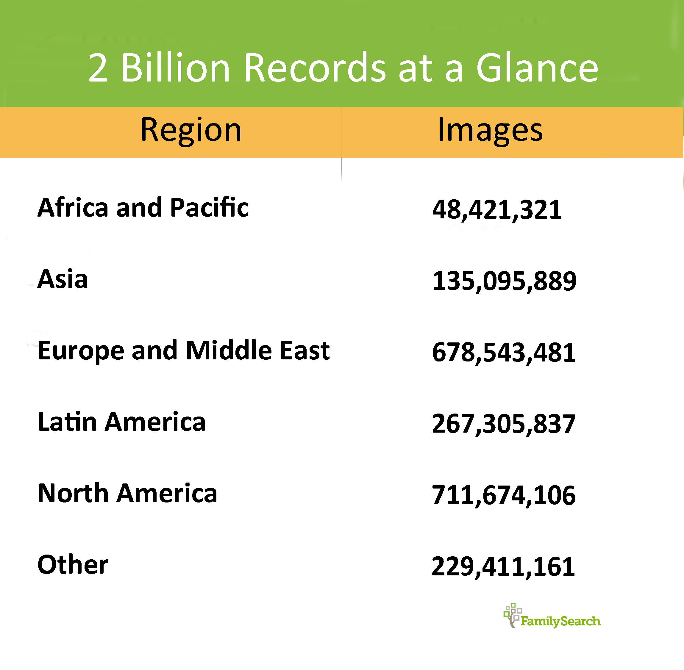 Graphic showing sources of 2 billion records