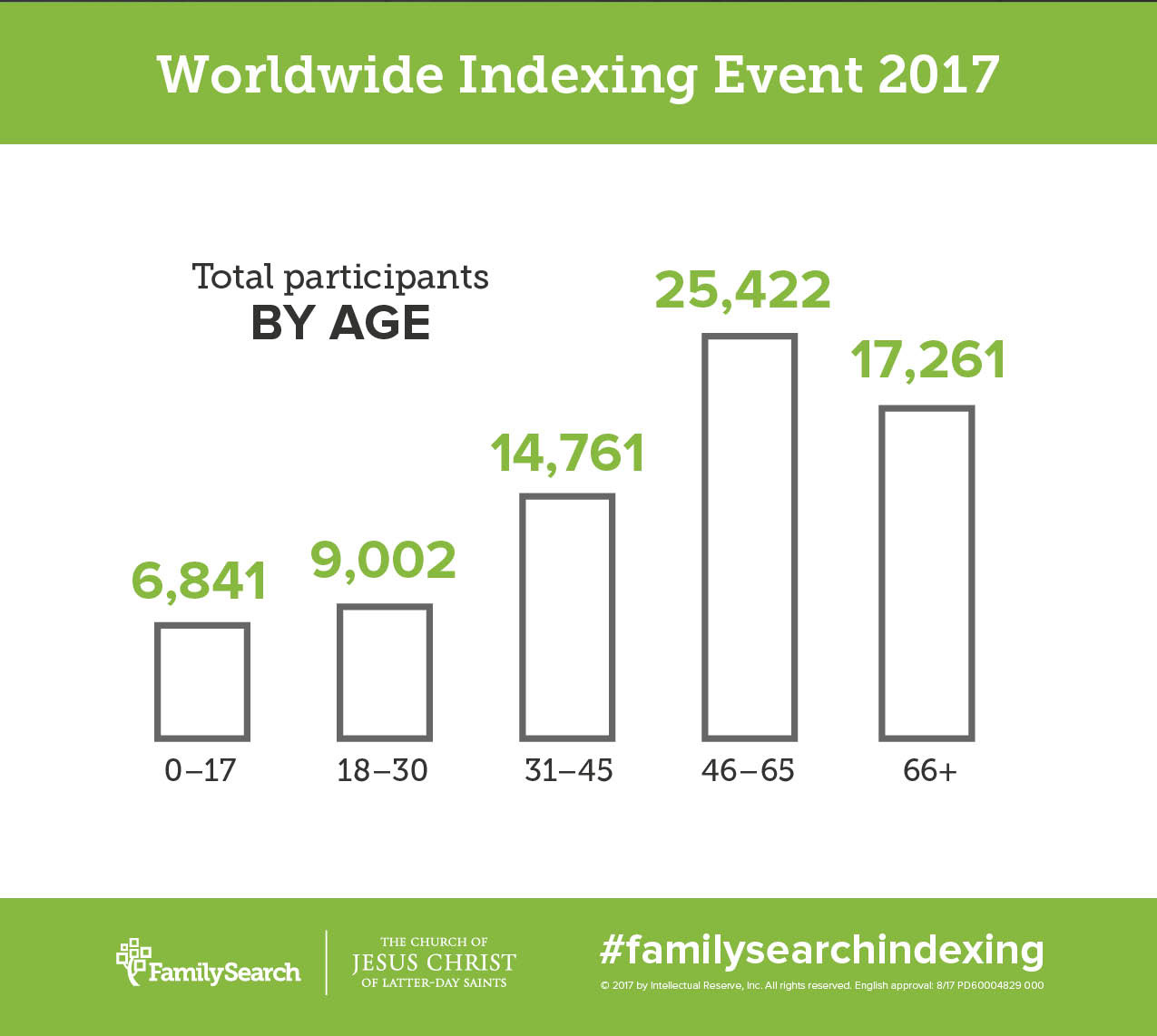 Over 7 million new records have been indexed on FamilySearch!
