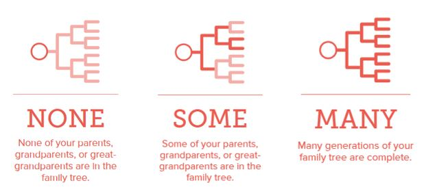 Family History Simple Start: Find names for the temple