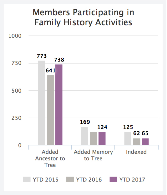 new family history report available in lcr