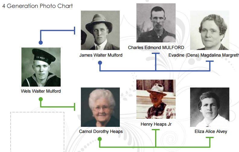 Which apps help with family history work.