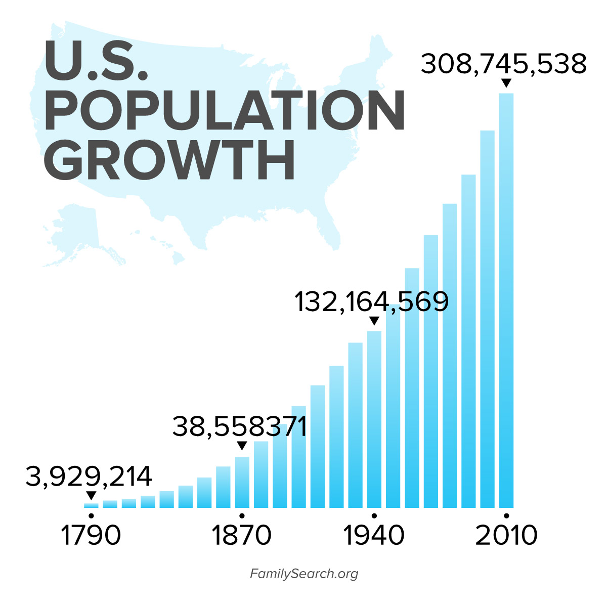 US Census Records and population growth