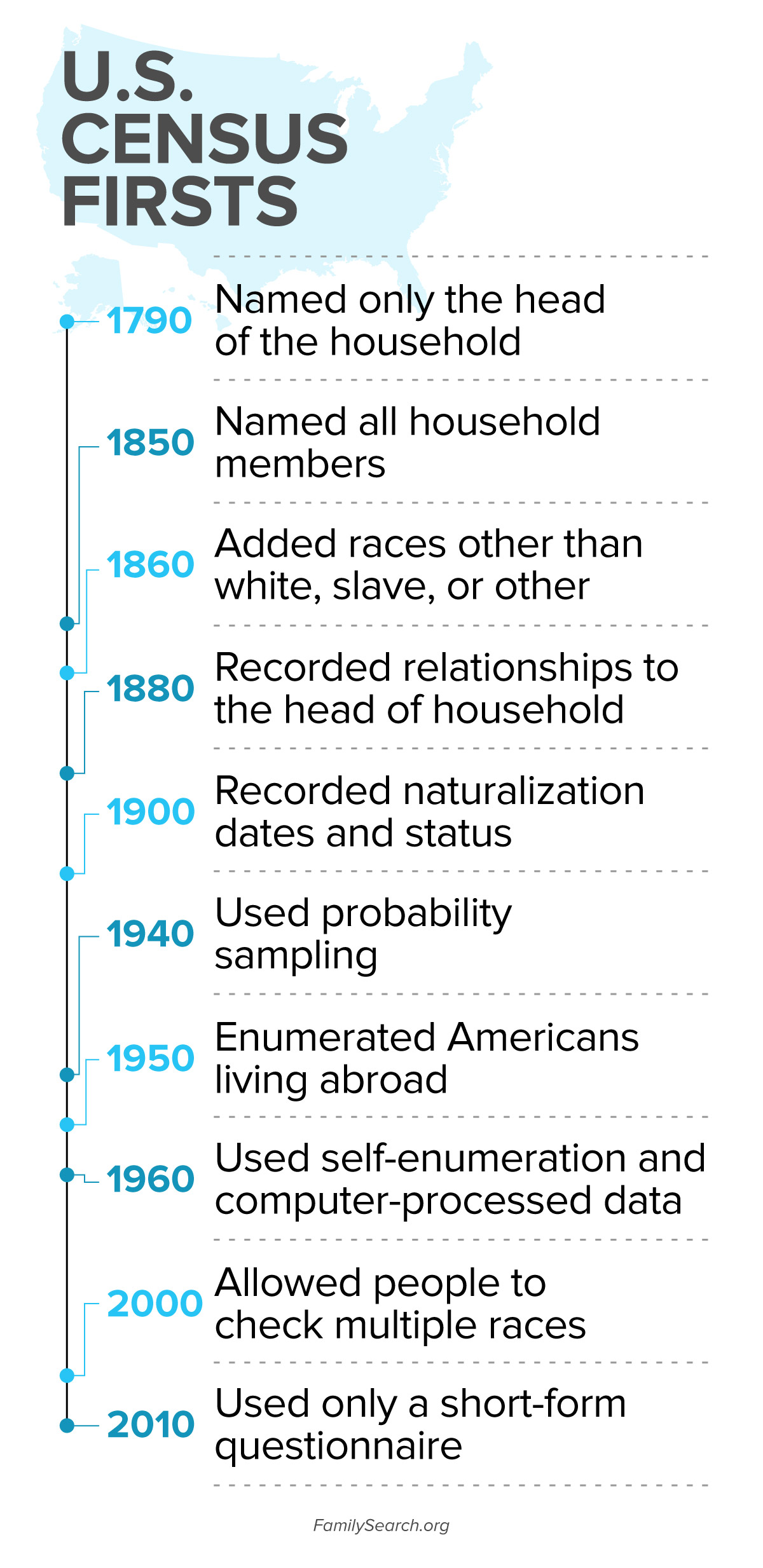 US Census Records Changes and Time Line